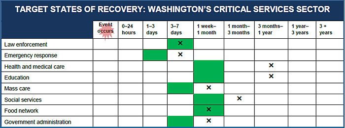 target recovery times for critical services